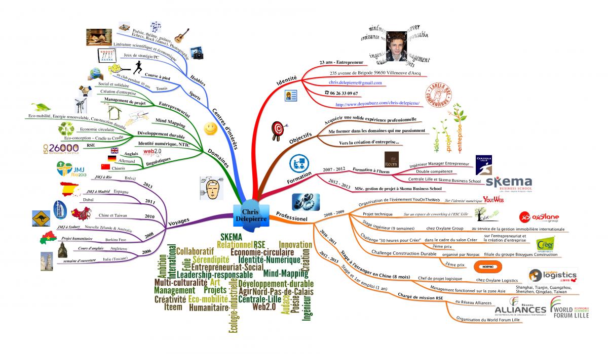 cv en mind mapping - cv